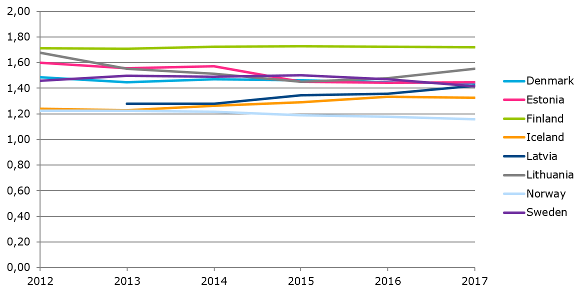 Mobile subscriptions per capita
