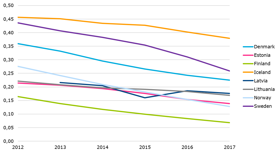 Fixed telephony subscriptions per capita
