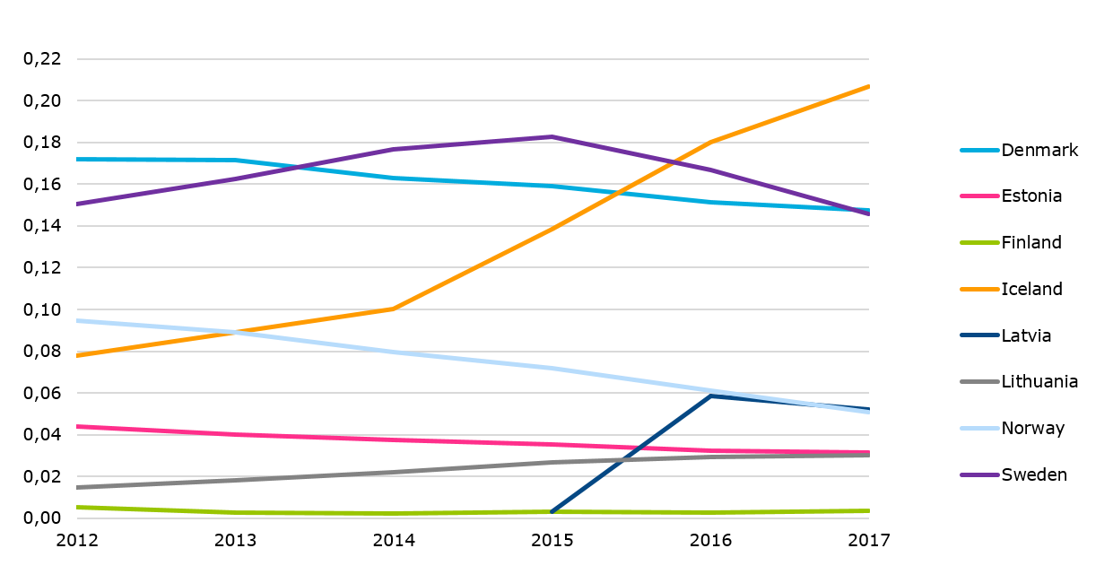 IP telephony subscriptions per capita
