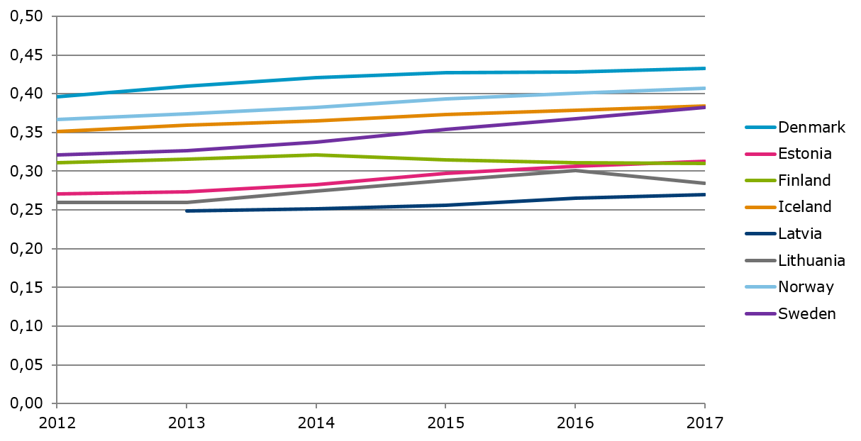 Fixed broadband subscriptions per capita