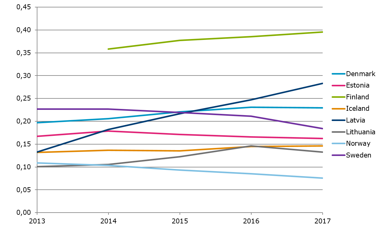 Number of dedicated mobile data subscriptions per capita