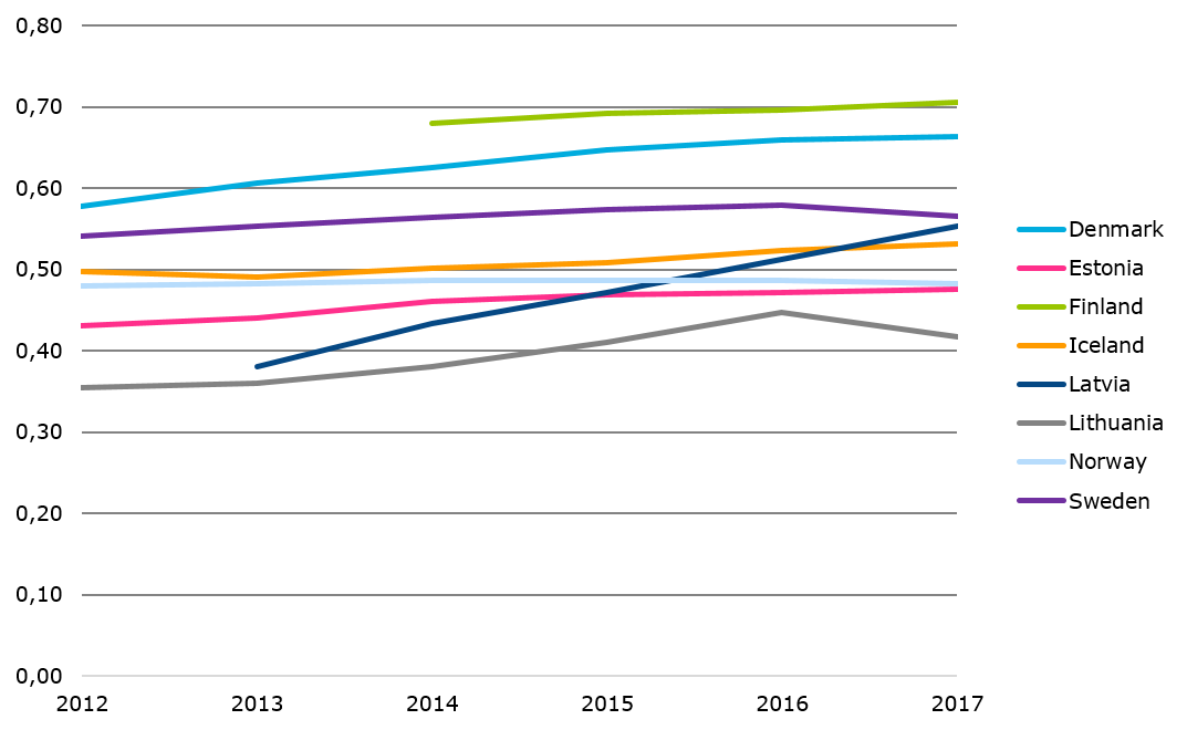 Number of fixed and mobile broadband subscriptions per capita