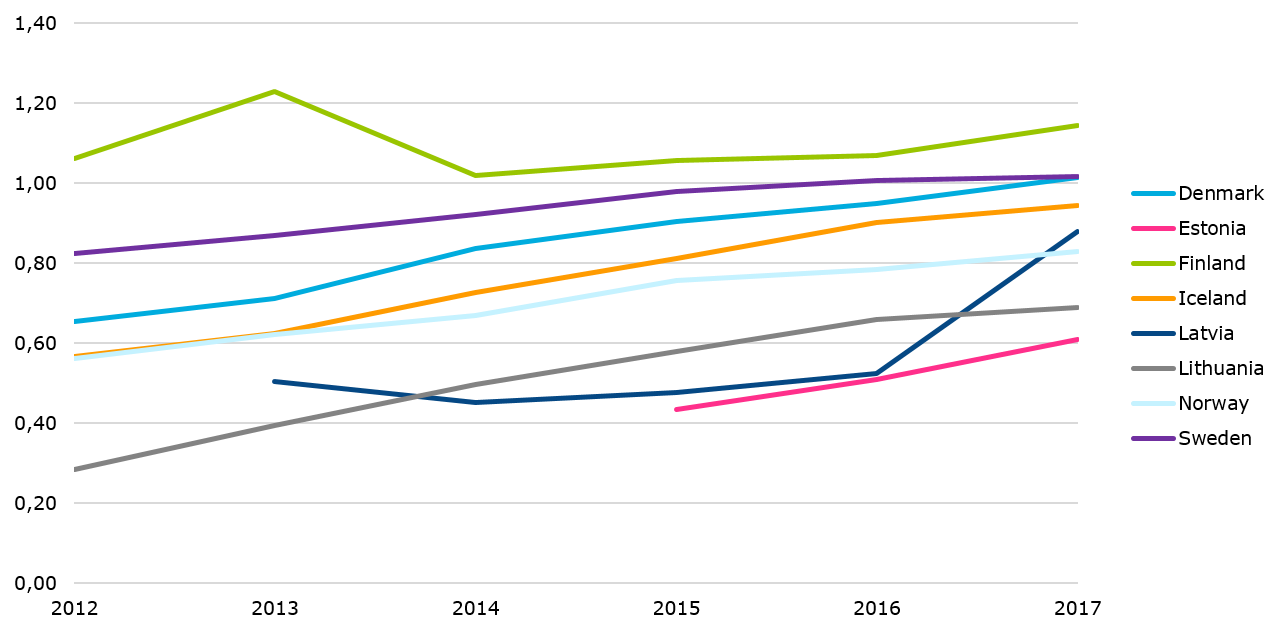 Number of mobile voice and data subscriptions per capita