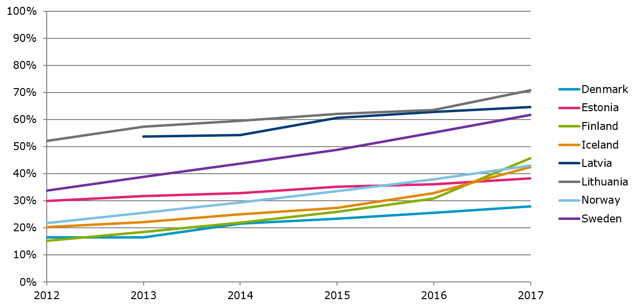 Share of fiber subscriptions of total fixed broadband subscriptions